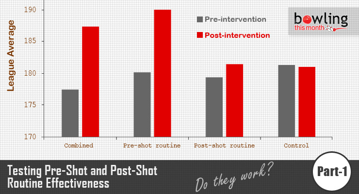 Testing Pre-Shot and Post-Shot Routine Effectiveness - Part 1