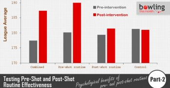 Testing Pre-Shot and Post-Shot Routine Effectiveness - Part 2