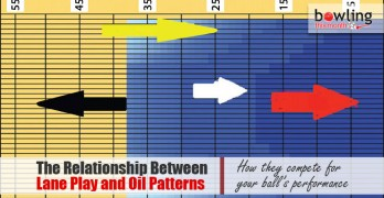 The Relationship Between Lane Play and Oil Patterns