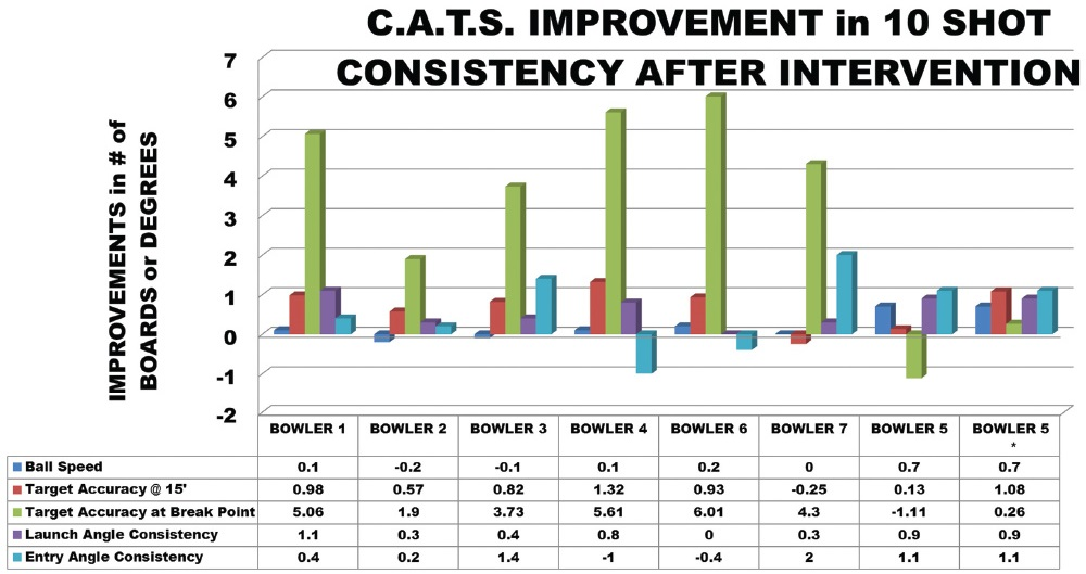 cats improvement