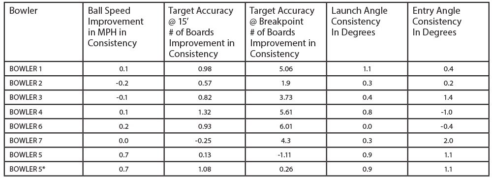 Table 2. C.A.T.S. Improvement in Consistency of Positional and Angular Accuracy