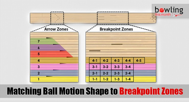 Matching Ball Motion Shape to Breakpoint Zones