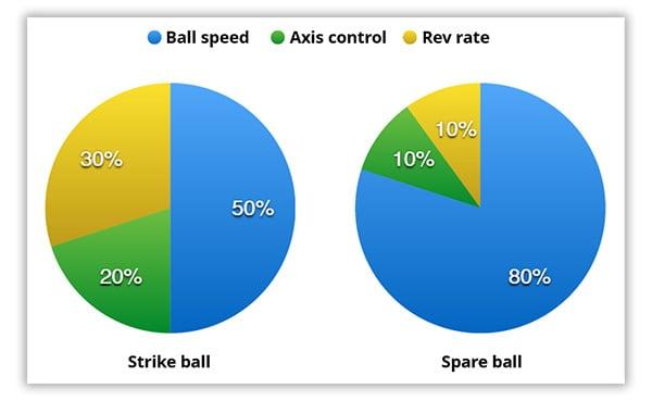 Strike ball vs. spare ball