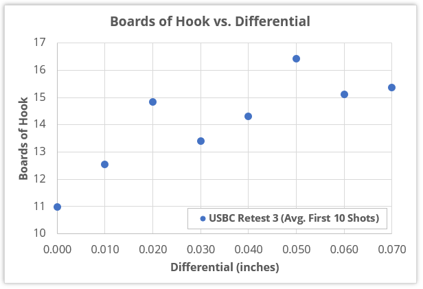 "Boards of hook vs. differential - using first 10 shots of ""USBC Retest 3"" data"