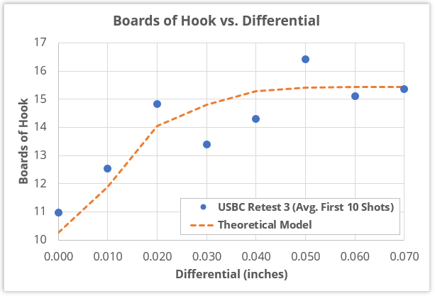 "First 10 shots of ""USBC Retest 3"" data compared to theoretical model of total hook vs. differential"