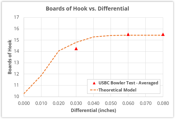 USBC's bowler test data (averaged) compared to theoretical model of total hook vs. differential