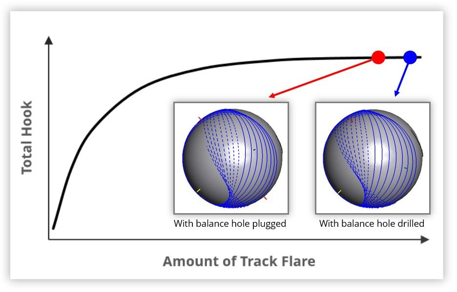 Example #1's track flare, both before and after plugging the balance hole.