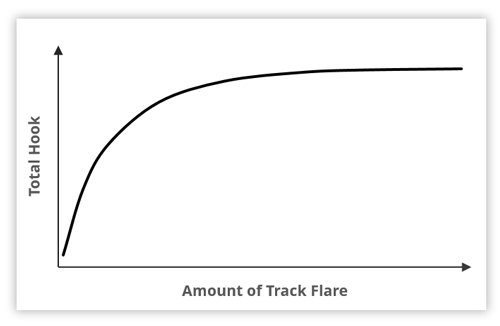 The very non-linear relationship between total hook and track flare.