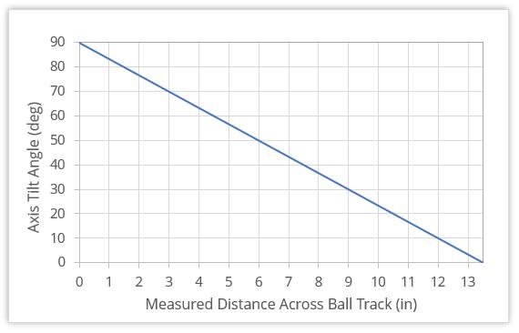 Axis tilt vs. ball track measurement graph