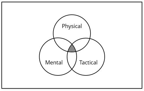 Bowling skill set Venn diagram #1